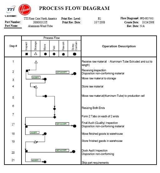 process flow diagram aiag processes myraton industries  processes myraton industries
